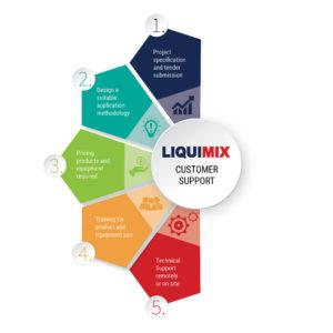 LiquiMix Customer Support