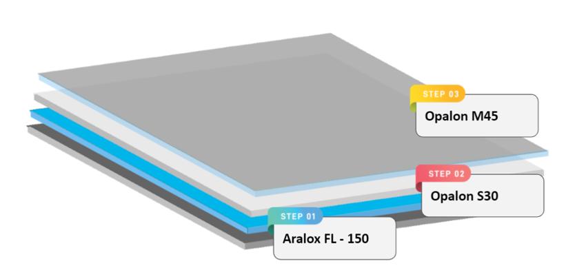 Coating-System-_-Liquimix-Aralox